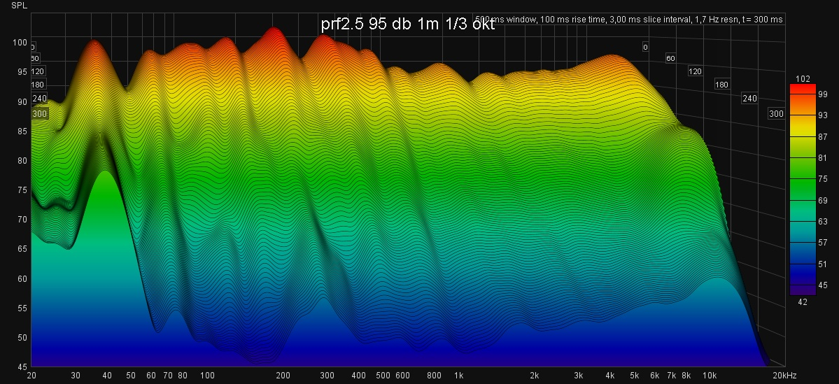 prf2.5_95db_1m_høyre_vannfall2.jpg
