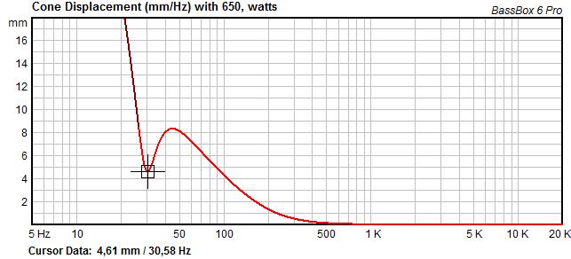 Navn:      rcf LG401 SUB portet designet xmax respons.png Visninger: 483 Størrelse: 17.1 Kb