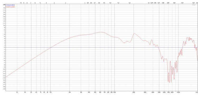 Navn:      Response 15inch 42cm baffle.jpg Visninger: 4730 Størrelse: 43.9 Kb