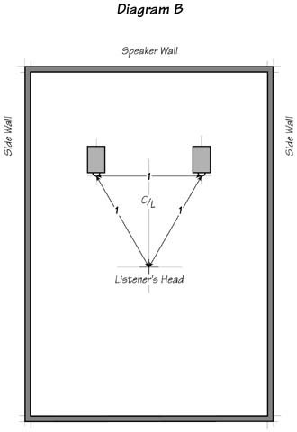 room_setup_diagram_b CARDAS.jpg