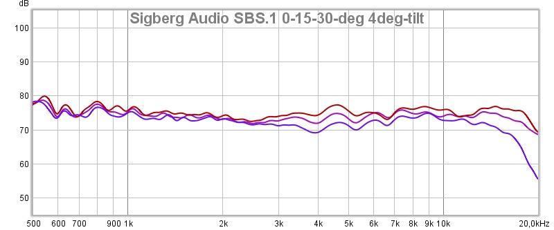 sbs.1.0-15-30-4deg-tilt.jpg
