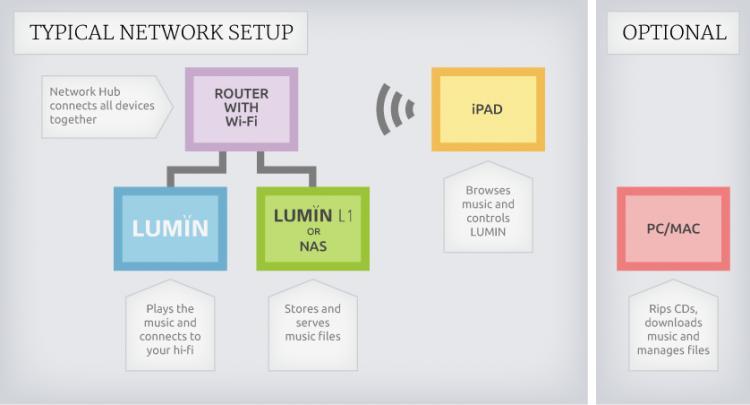 Lumin - Nettverksspillere