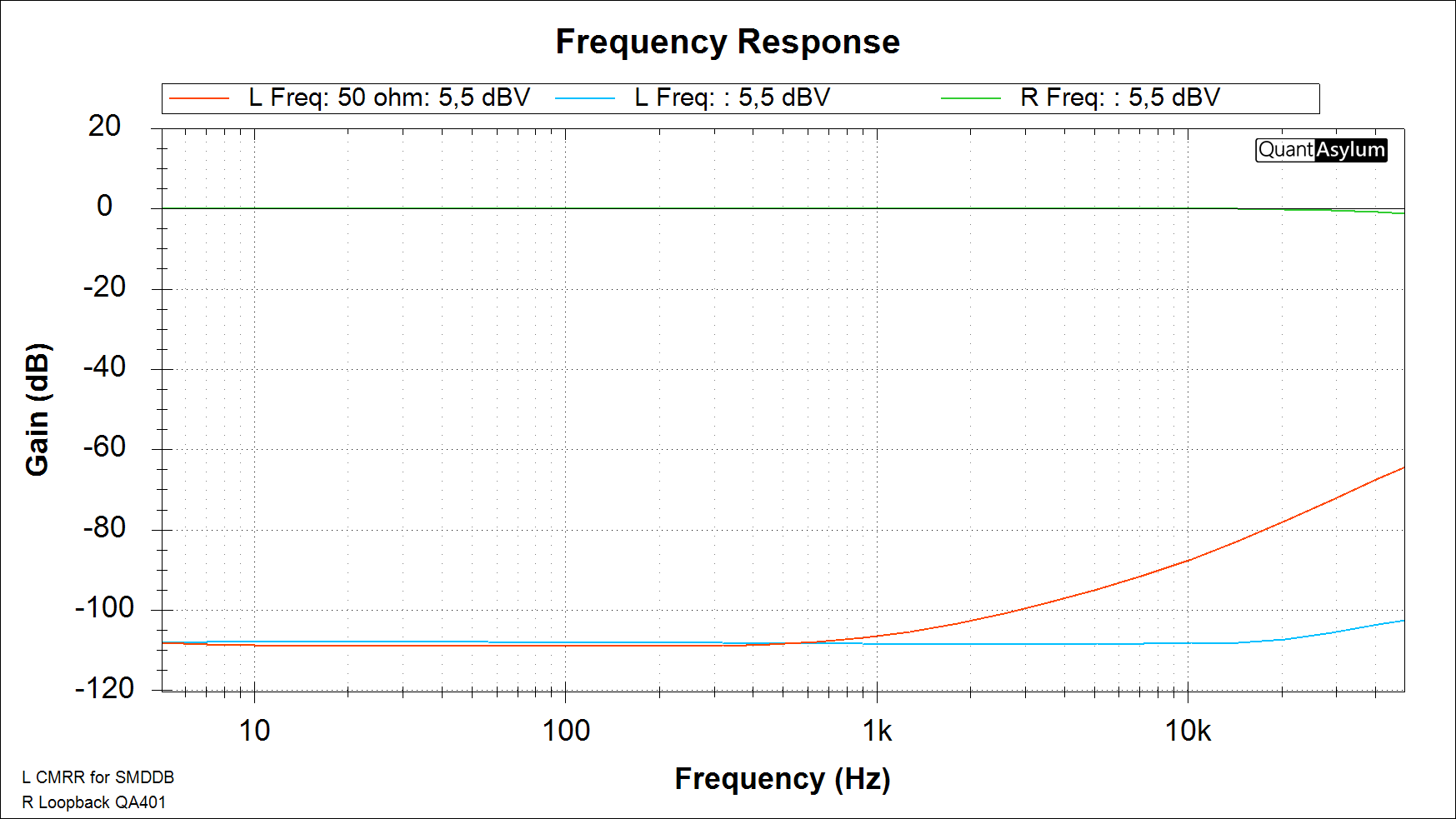 SMDDB CMRR 5 - 50k Hz.png
