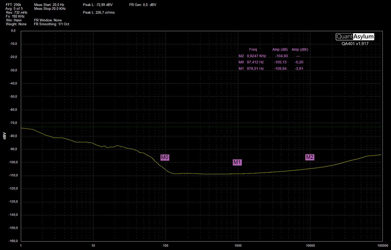 SMDDB LM4562 CMRR 1 - 100k Hz FFT256k FS192k.png