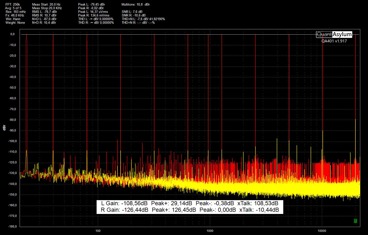 SMDDB LM4562 CMRR multitone Nf 50 ohm FFT256k FS48k.png