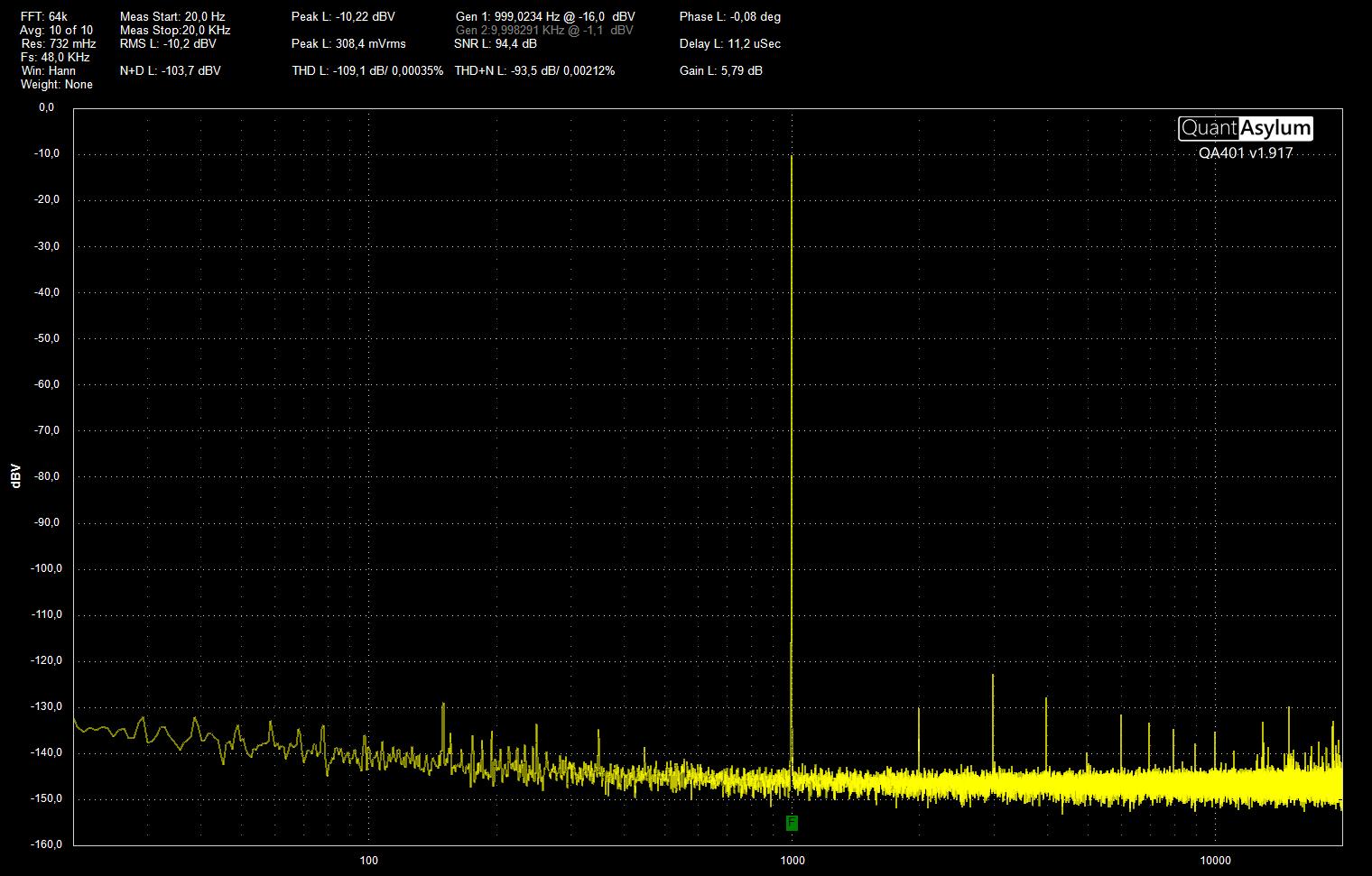 SMDDB LM4562 THD FFT64k FS48k.png
