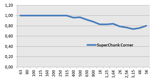 Sounds of Science superchunk corner.PNG