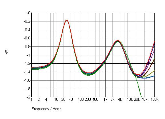 Navn:      speaker cables 1 ohm Zo.png Visninger: 2406 Størrelse: 8.1 Kb