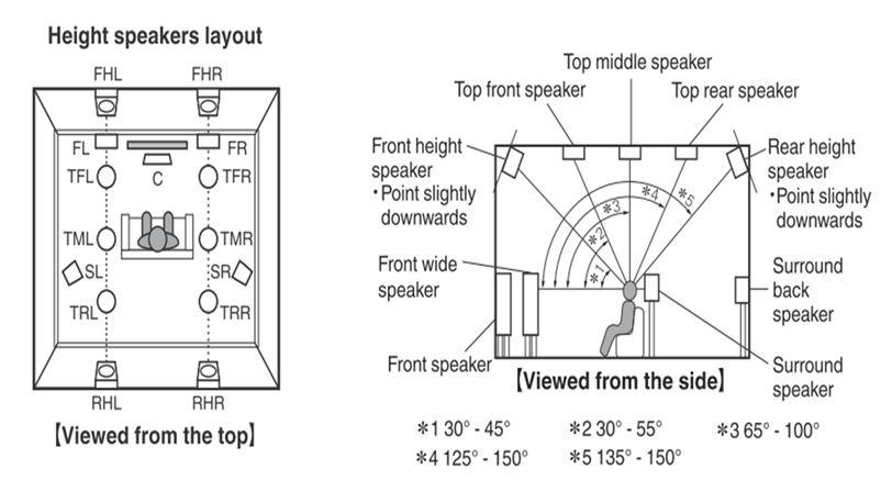 Navn:      Speaker_placement.jpg Visninger: 1672 Størrelse: 58.4 Kb
