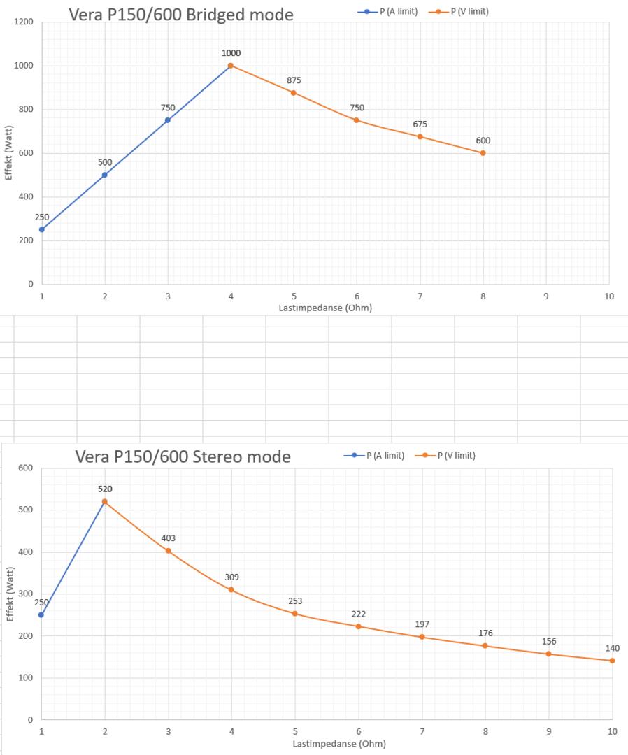 stereo vs bridge mode power for VA P150_600 RS.png