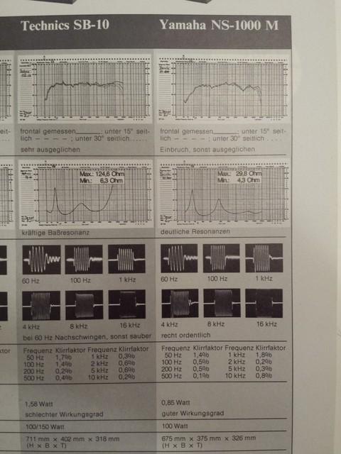Navn:      technics-sb-10-vs-yamaha-ns-1000-messungen_618552.jpg Visninger: 367 Størrelse: 80.8 Kb