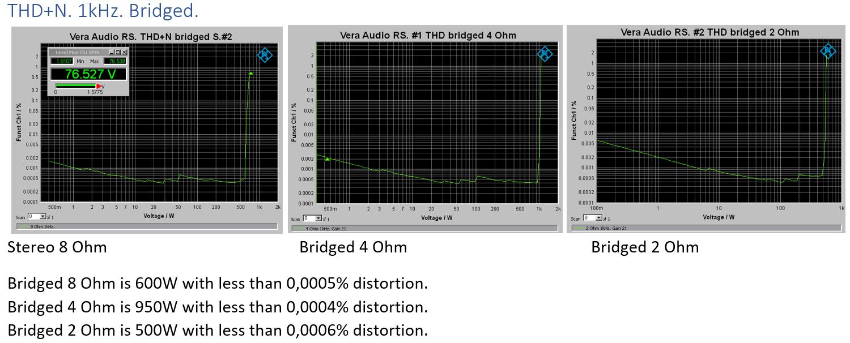 THD+N 1KHz bridge overview.png