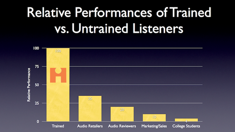 Trained vs UnTrained Performance2.png
