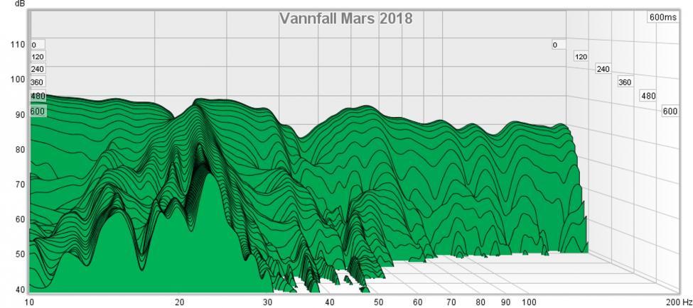 Navn:      Vannfall Mars 2018.jpg Visninger: 711 Størrelse: 65.2 Kb