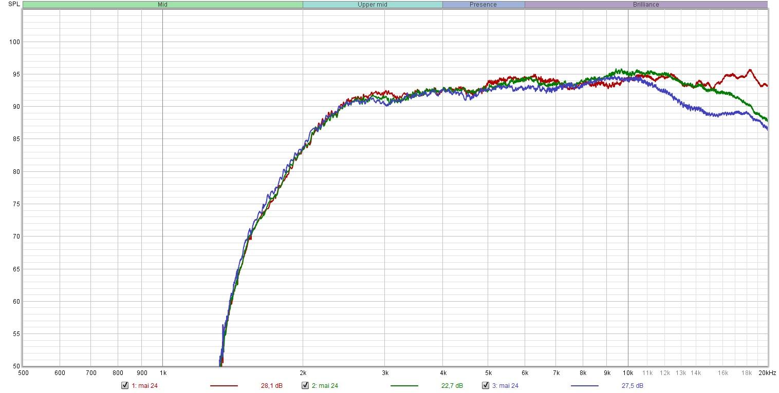 Waveguide målt på  0(rød) 30(grønn) 60(blå) grader.jpg